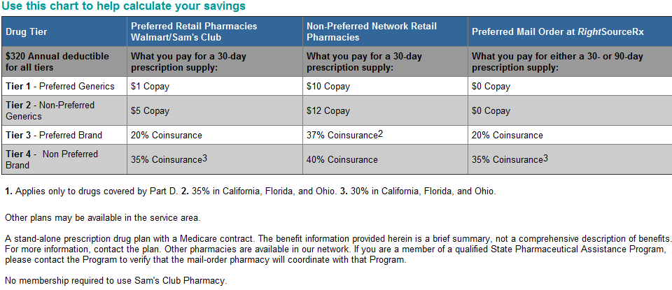 Humana Walmart Medicare part d drug card benefits Do Wal Mart and Humana have the cheapest Part D plan?