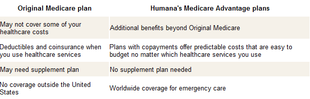 compare Humana Medicare advantage plans How affordable are Humana Medicare Health Plans?
